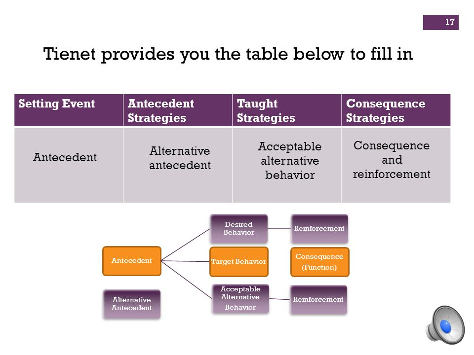 Setting EventAntecedent Strategies Taught Strategies Consequence Strategies Tienet provides you the table below to fill in Antecedent Alternative ante