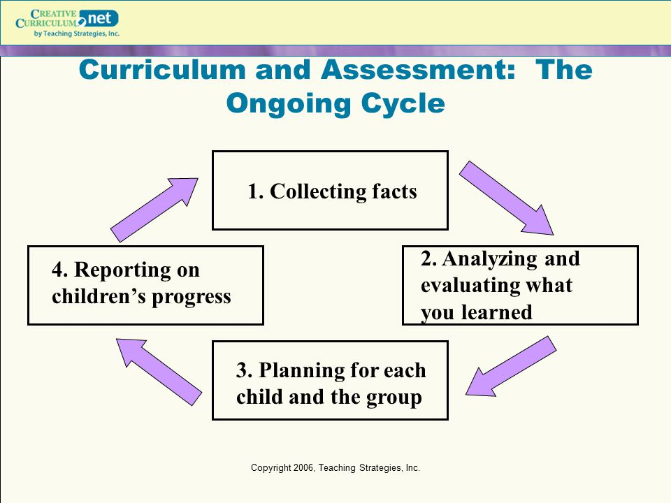 Copyright 2006, Teaching Strategies, Inc. Curriculum and Assessment: The Ongoing Cycle 1. Collecting facts 3. Planning for each child and the group 2.