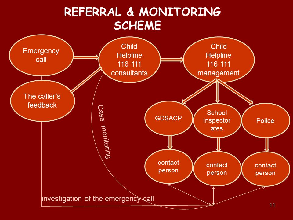11 Emergency call Child Helpline 116 111 consultants Child Helpline 116 111 management GDSACP School Inspector ates Police contact person Case monitoring investigation of the emergency call REFERRAL & MONITORING SCHEME The caller's feedback