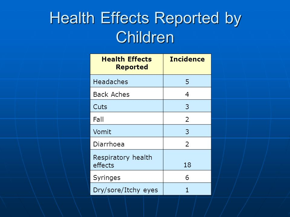 Health Effects Reported by Children Health Effects Reported Incidence Headaches5 Back Aches4 Cuts3 Fall2 Vomit3 Diarrhoea2 Respiratory health effects1