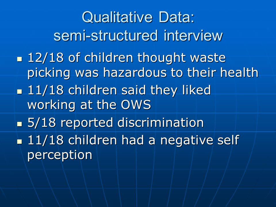 Qualitative Data: semi-structured interview 12/18 of children thought waste picking was hazardous to their health 12/18 of children thought waste pick