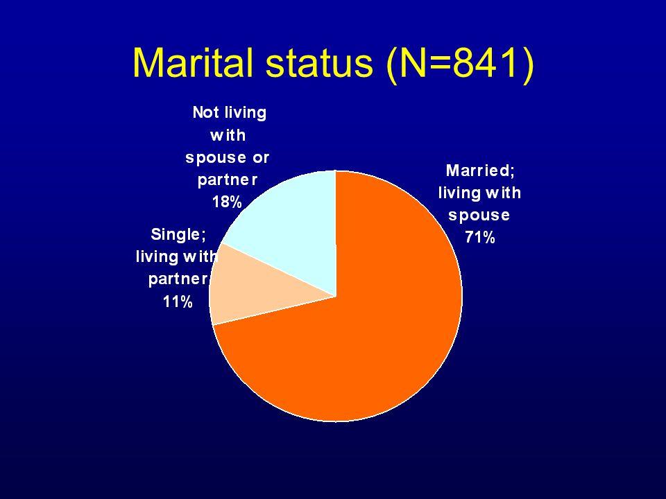 Marital status (N=841)