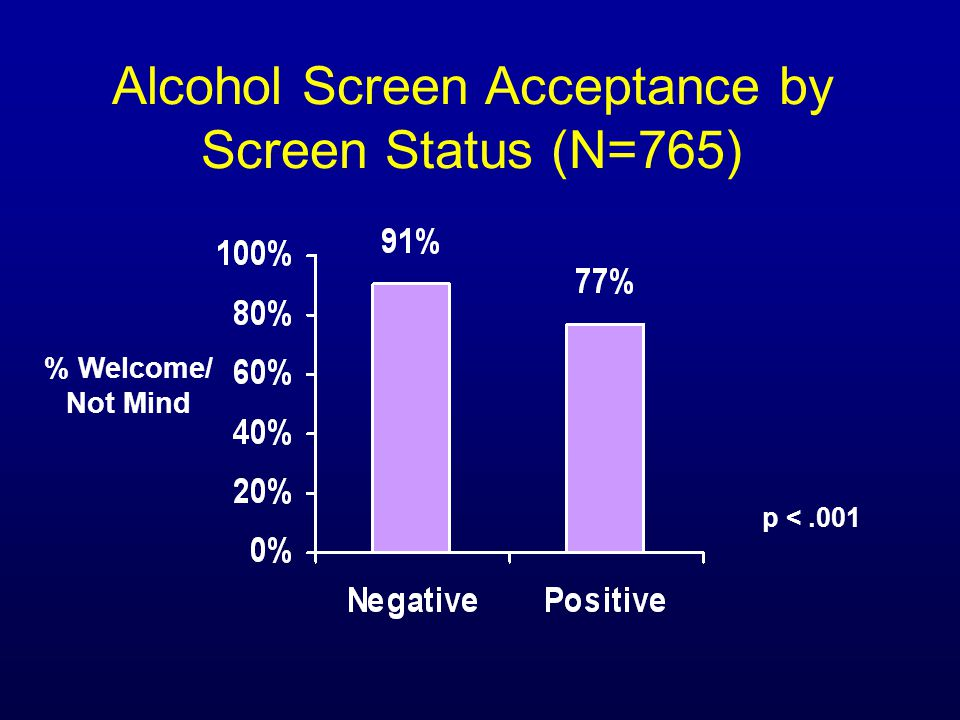 Alcohol Screen Acceptance by Screen Status (N=765) % Welcome/ Not Mind p <.001