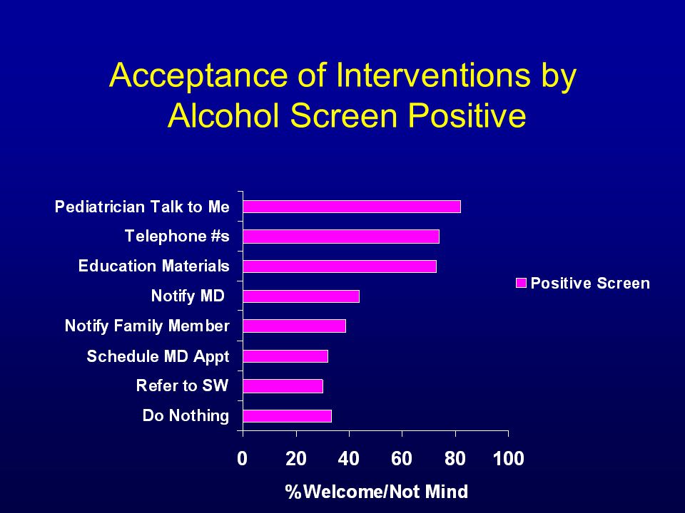 Acceptance of Interventions by Alcohol Screen Positive