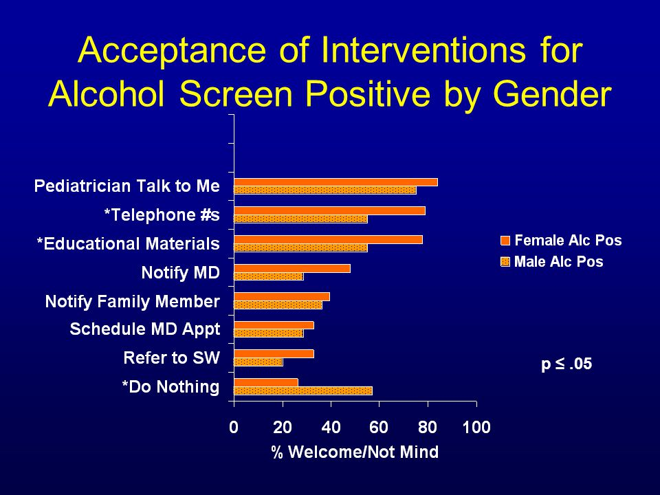 Acceptance of Interventions for Alcohol Screen Positive by Gender p ≤.05