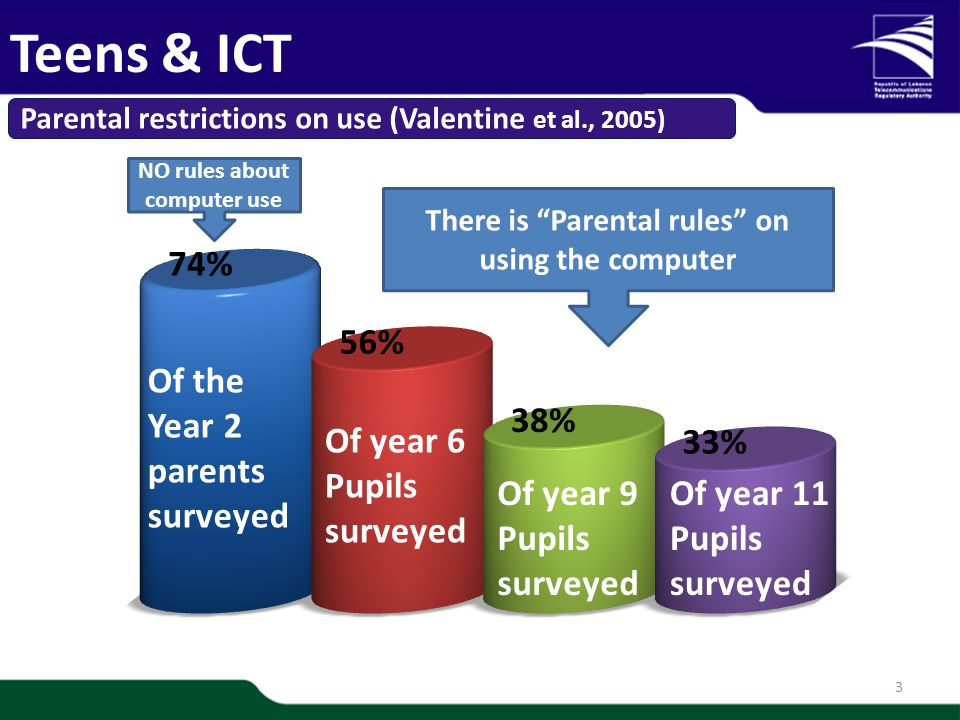 1/20 3 Parental restrictions on use (Valentine et al., 2005) Teens & ICT Of the Year 2 parents surveyed Of year 6 Pupils surveyed Of year 9 Pupils surveyed Of year 11 Pupils surveyed NO rules about computer use There is Parental rules on using the computer