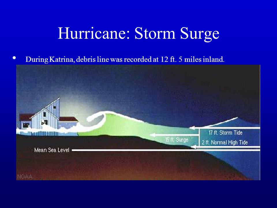 Hurricane: Storm Surge During Katrina, debris line was recorded at 12 ft. 5 miles inland.