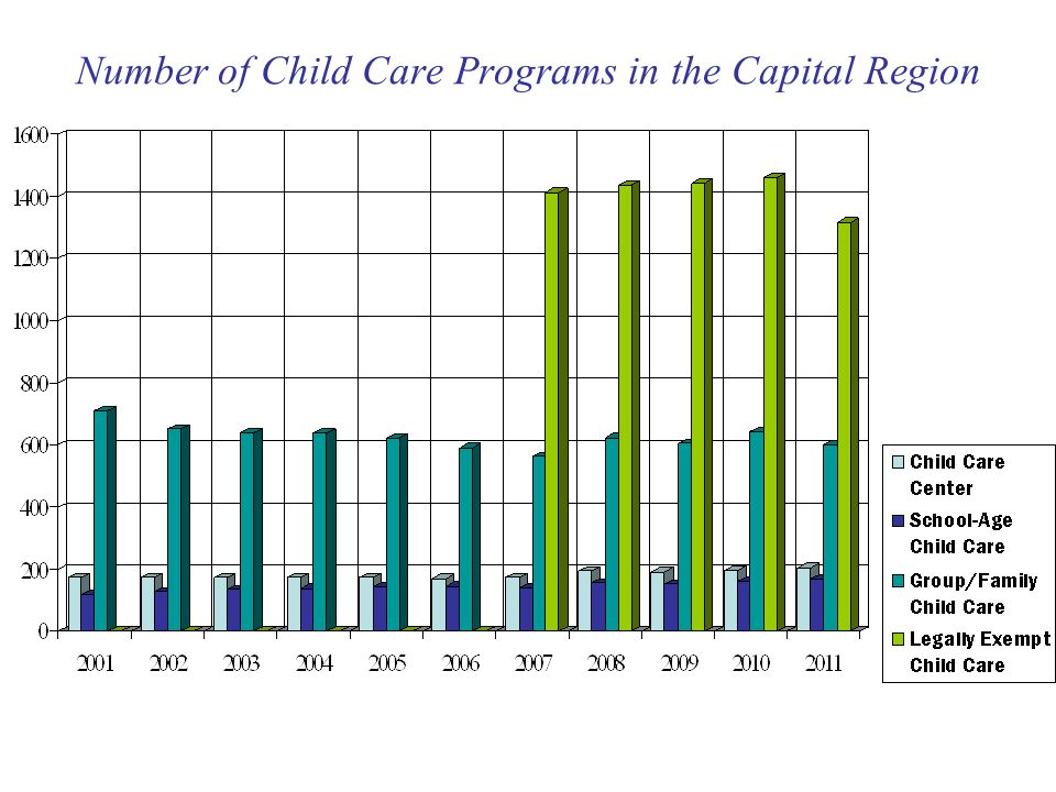 Number of Child Care Programs in the Capital Region