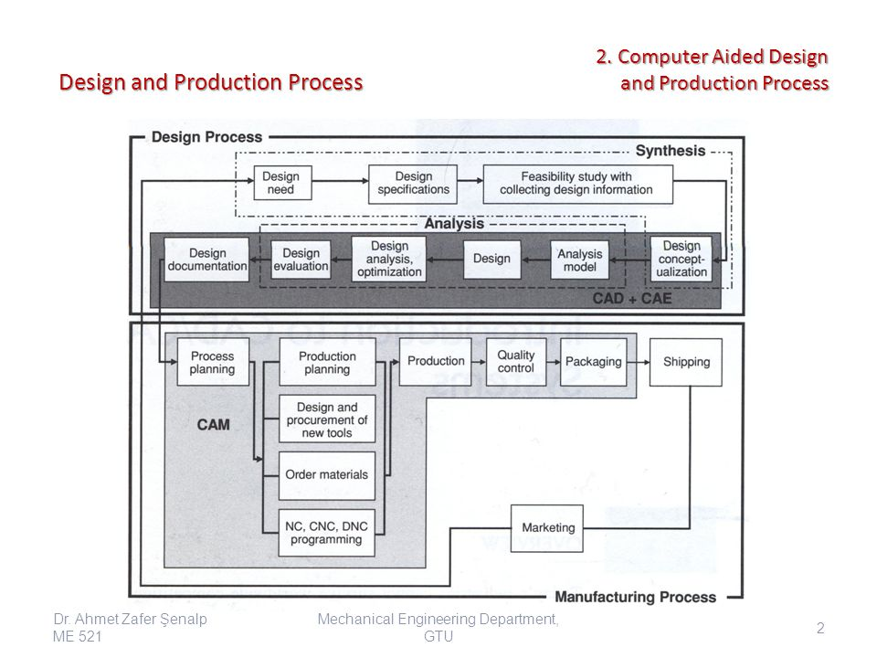 Integrating The Design and Manufacturing Process Through a Common Datase -A Scenario Goals: Better quality Lower cost Quick delivery Design description: 4 spaces are needed in the cabinet 1.CD player 2.