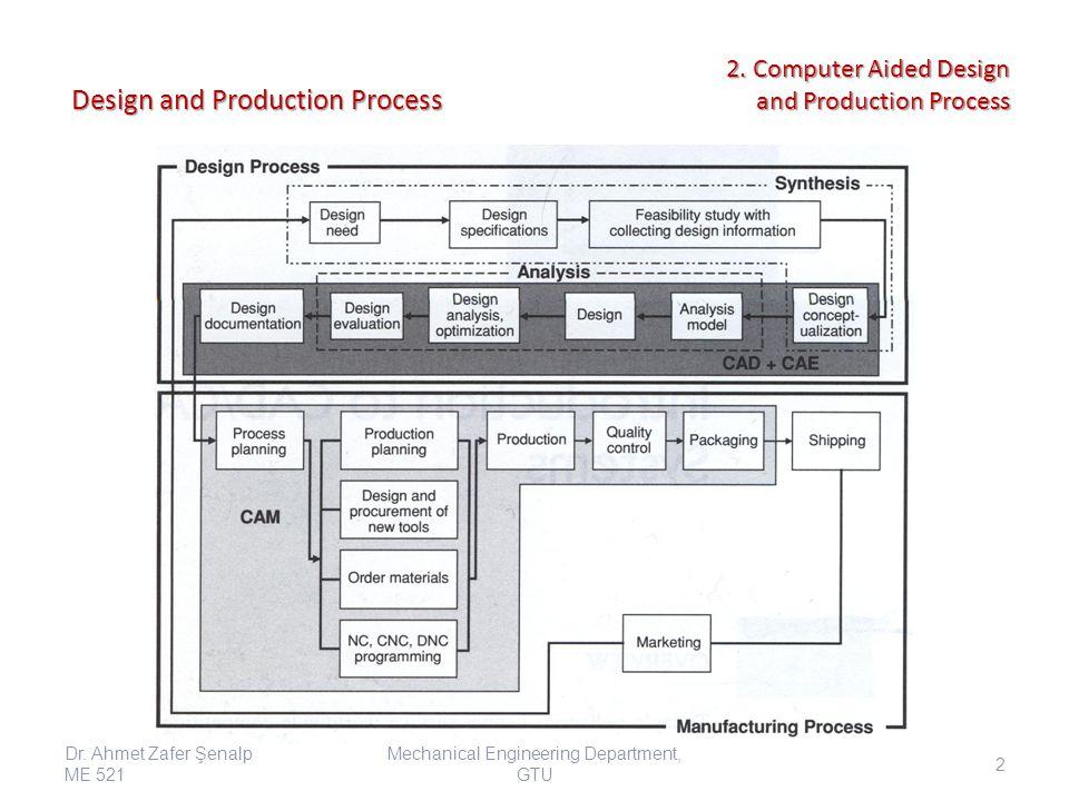 Die Design Mechanical Engineering Department, GTU Dr.