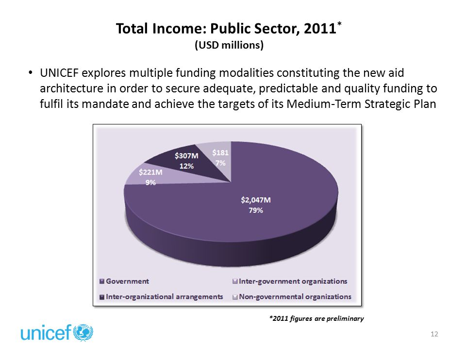 Total Income: Public Sector, 2011 * (USD millions) *2011 figures are preliminary 12 UNICEF explores multiple funding modalities constituting the new aid architecture in order to secure adequate, predictable and quality funding to fulfil its mandate and achieve the targets of its Medium-Term Strategic Plan