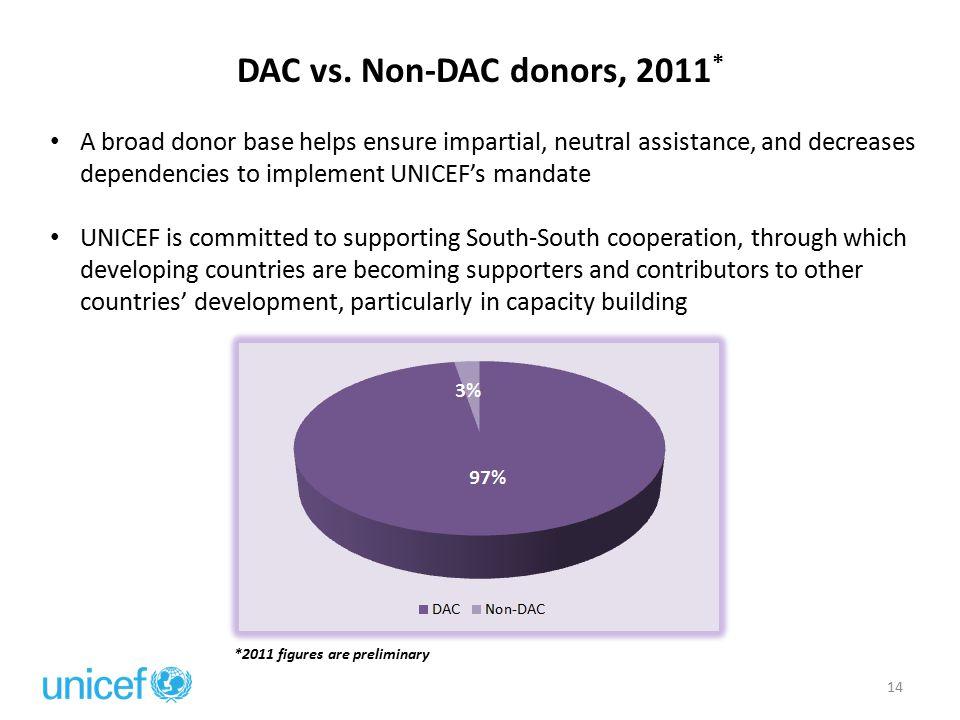 DAC vs.