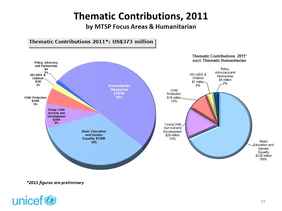 Thematic Contributions, 2011 by MTSP Focus Areas & Humanitarian Thematic Contributions 2011*: US$373 million *2011 figures are preliminary 19