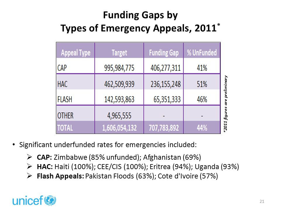 Funding Gaps by Types of Emergency Appeals, 2011 *  CAP: Zimbabwe (85% unfunded); Afghanistan (69%)  HAC: Haiti (100%); CEE/CIS (100%); Eritrea (94%); Uganda (93%)  Flash Appeals: Pakistan Floods (63%); Cote d Ivoire (57%) *2011 figures are preliminary 21 Significant underfunded rates for emergencies included: