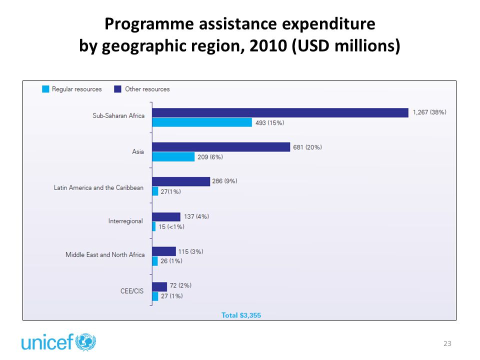 23 Programme assistance expenditure by geographic region, 2010 (USD millions)