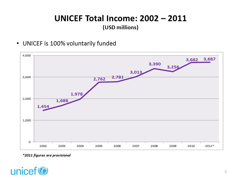 Total UNICEF Income by Funding Type: 2011 * (USD) *2011 figures are preliminary 4 Regular Resources (RR) Un-earmarked, core resources that help sustain UNICEF-assisted programmes and enable UNICEF to carry out its mission to improve the lives of children and women.