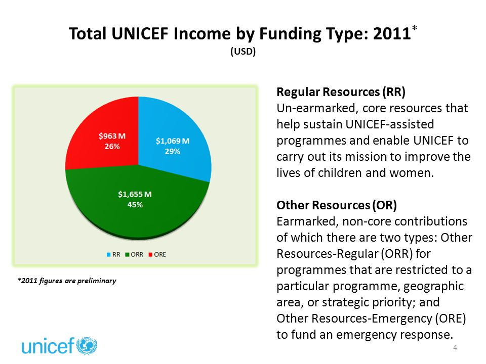 Total UNICEF Income by Funding Type: 2011 * (USD) *2011 figures are preliminary 4 Regular Resources (RR) Un-earmarked, core resources that help sustai