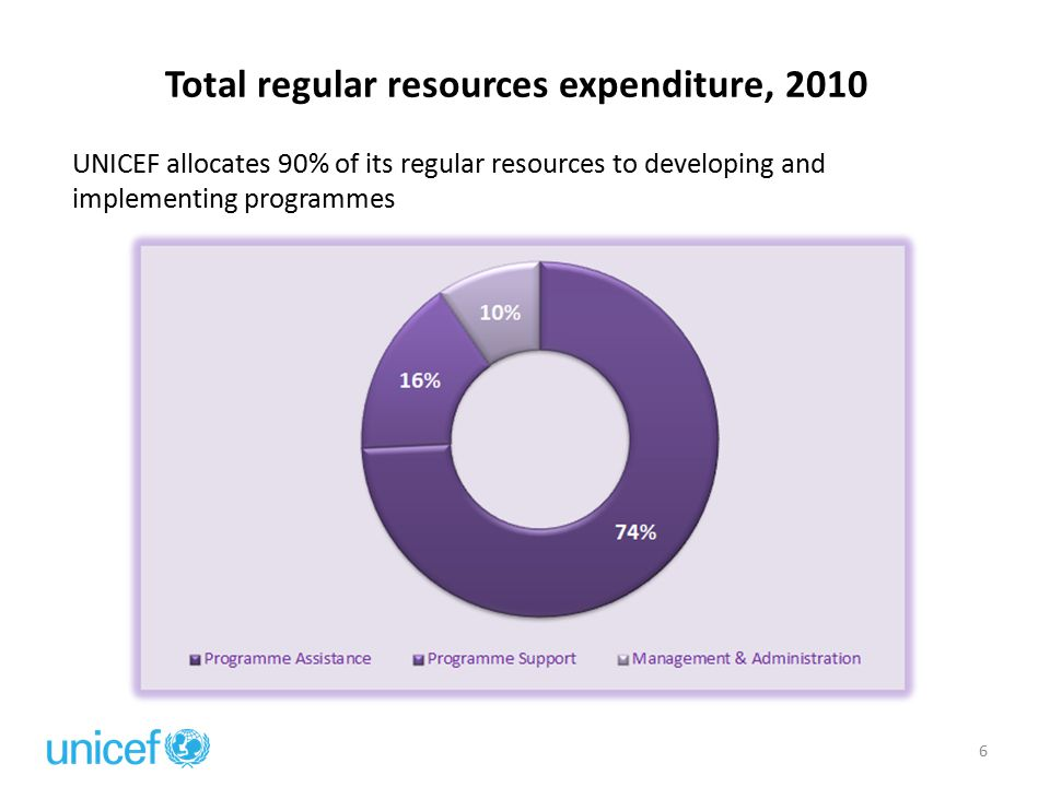 Regular resources narrow the gaps in MDGs achievement by investing in the most vulnerable 7 2010: Core resource programme assistance expenditure: Top 10 Countries UNICEF utilizes a formula approved by its Executive Board that ensures LDCs receive at least 60% of core resources and countries in Sub-Saharan Africa receive at least 50%.