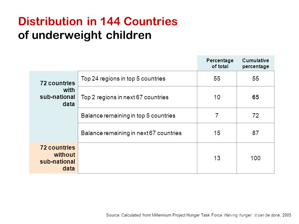 Ranking by global share of underweight children Country Prevalence of underweight children in country (%) share of total underweight children in the world (%) Cumulative percentage of total India4739.0 Bangladesh485.744.7 Pakistan385.550.2 China84.854.9 Nigeria294.459.3 Ethiopia474.263.5 Indonesia284.267.7 Democratic Republic of Congo 312.370.0 Philippines281.971.9 Viet Nam281.5 73.4 Source: UNICEF, 2006.