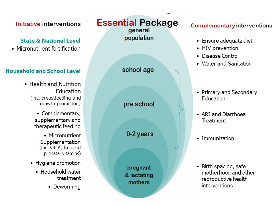 Essential Package Ensure adequate diet HIV prevention Disease Control Water and Sanitation Initiative interventions Complementary interventions State
