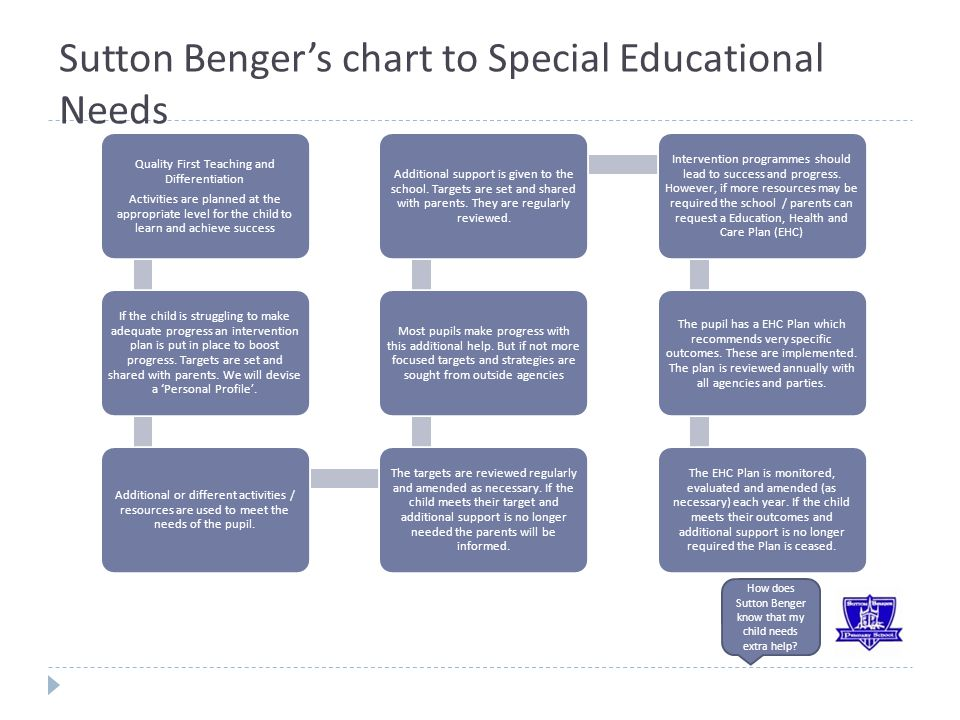 Sutton Benger's chart to Special Educational Needs How does Sutton Benger know that my child needs extra help.