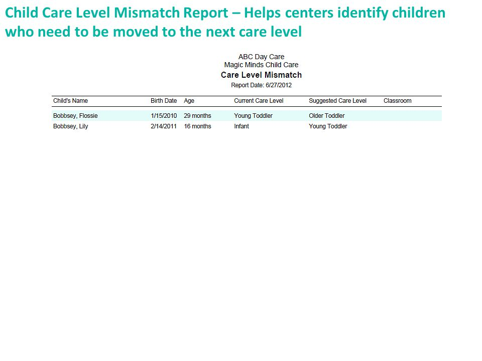 Child Care Level Mismatch Report – Helps centers identify children who need to be moved to the next care level