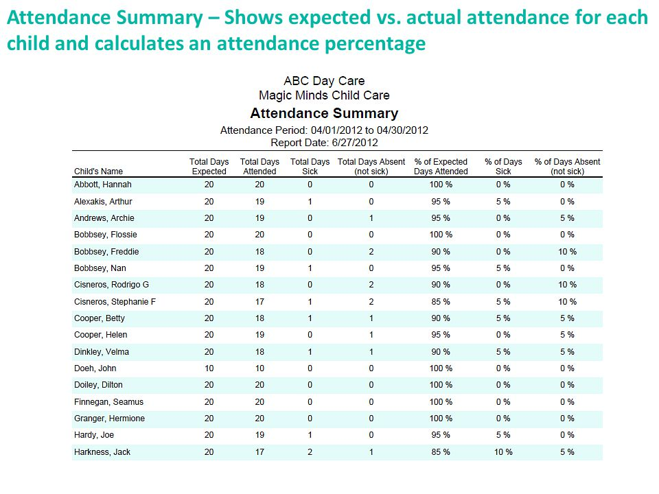 Attendance Summary – Shows expected vs.