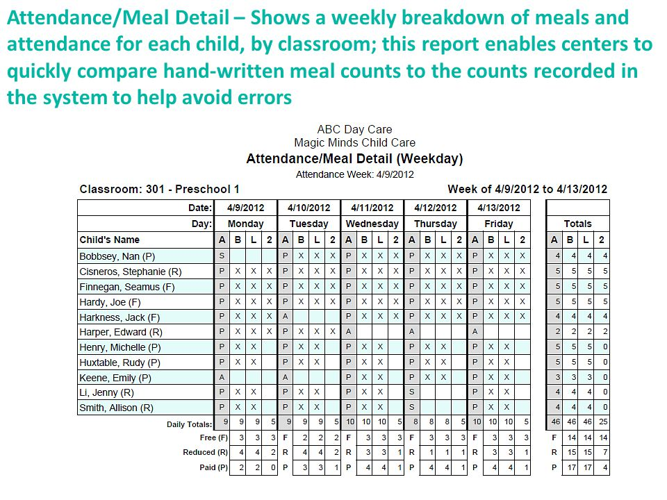 Attendance/Meal Detail – Shows a weekly breakdown of meals and attendance for each child, by classroom; this report enables centers to quickly compare hand-written meal counts to the counts recorded in the system to help avoid errors