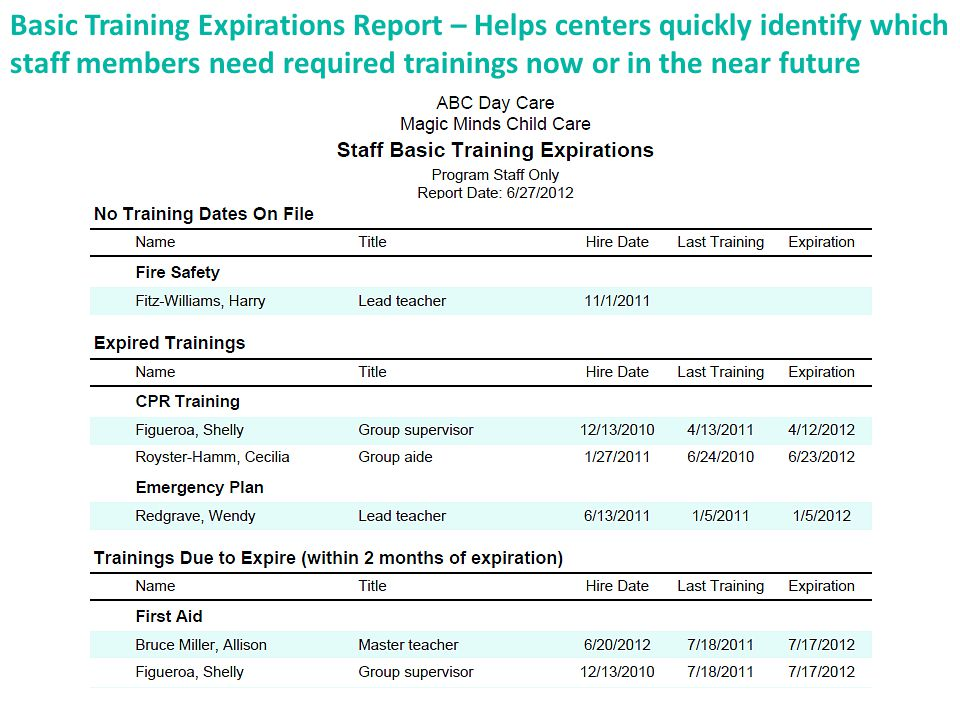 Basic Training Expirations Report – Helps centers quickly identify which staff members need required trainings now or in the near future