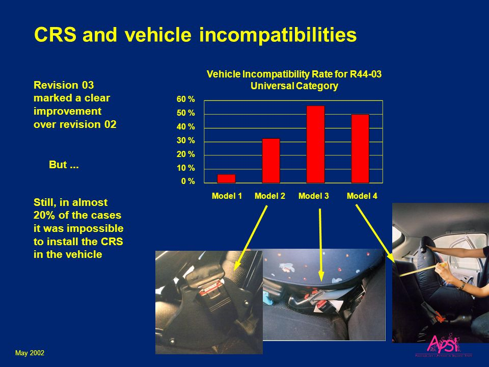 CRS and vehicle incompatibilities May 2002 Model 1 Model 2Model 3 60 % 50 % 40 % 30 % 20 % 10 % 0 % Model 4 Vehicle Incompatibility Rate for R44-03 Universal Category But...