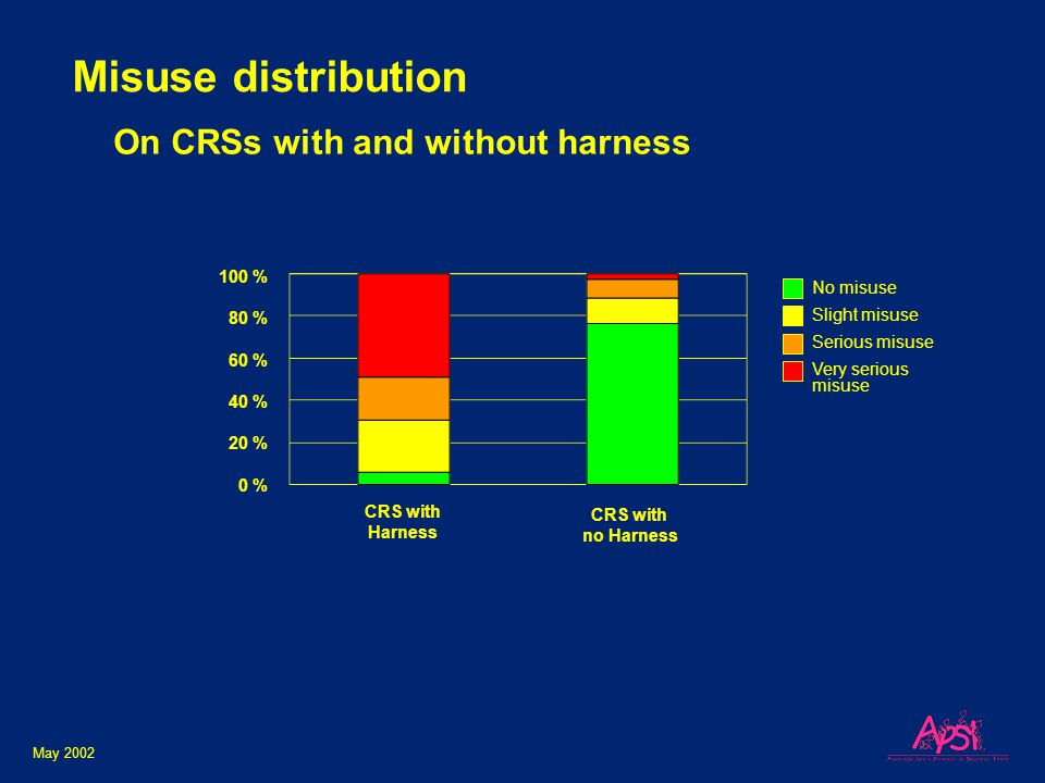 May 2002 Misuse distribution No misuse Slight misuse Serious misuse Very serious misuse CRS with Harness CRS with no Harness 100 % 80 % 60 % 40 % 20 % 0 % On CRSs with and without harness