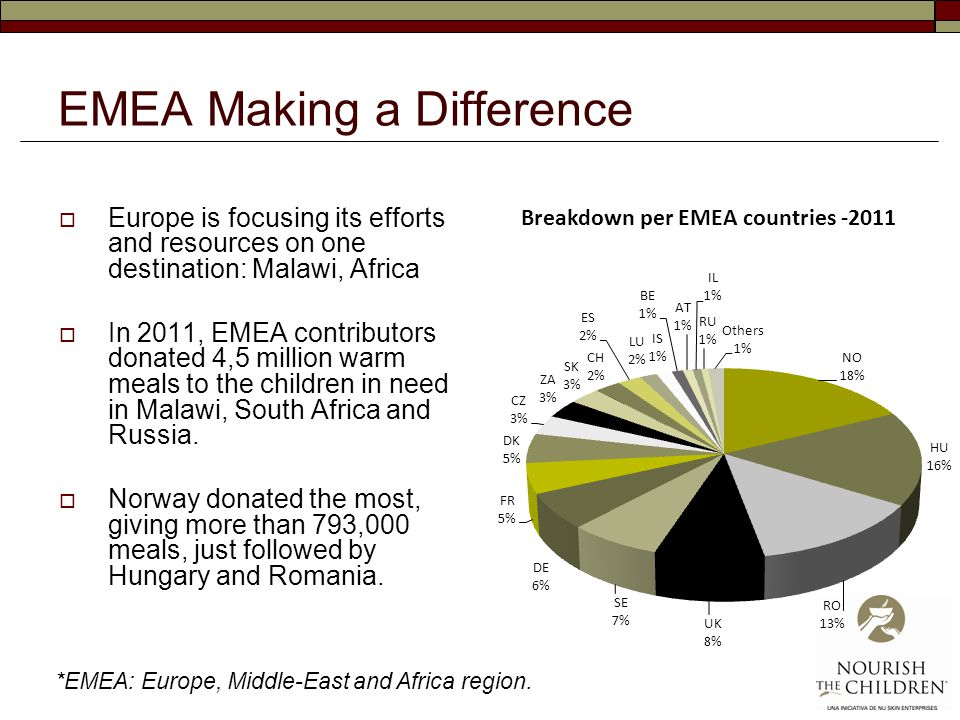 EMEA Making a Difference  Europe is focusing its efforts and resources on one destination: Malawi, Africa  In 2011, EMEA contributors donated 4,5 million warm meals to the children in need in Malawi, South Africa and Russia.