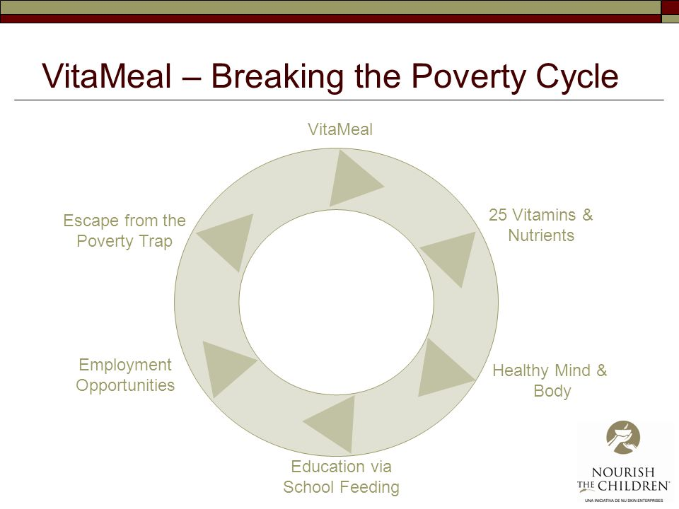 VitaMeal 25 Vitamins & Nutrients Healthy Mind & Body Education via School Feeding Employment Opportunities Escape from the Poverty Trap VitaMeal – Breaking the Poverty Cycle