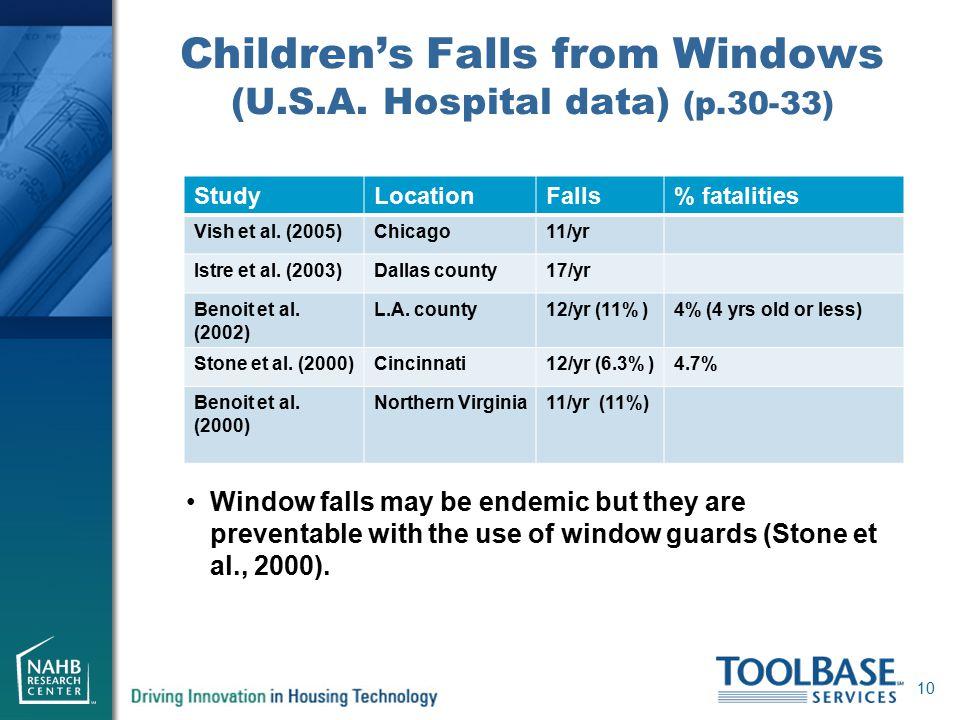 Children's Falls from Windows (U.S.A.