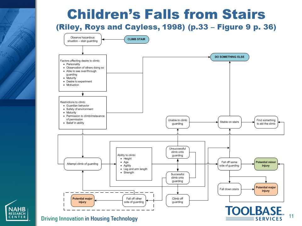 Children's Falls from Stairs (Riley, Roys and Cayless, 1998) (p.33 – Figure 9 p. 36) 11