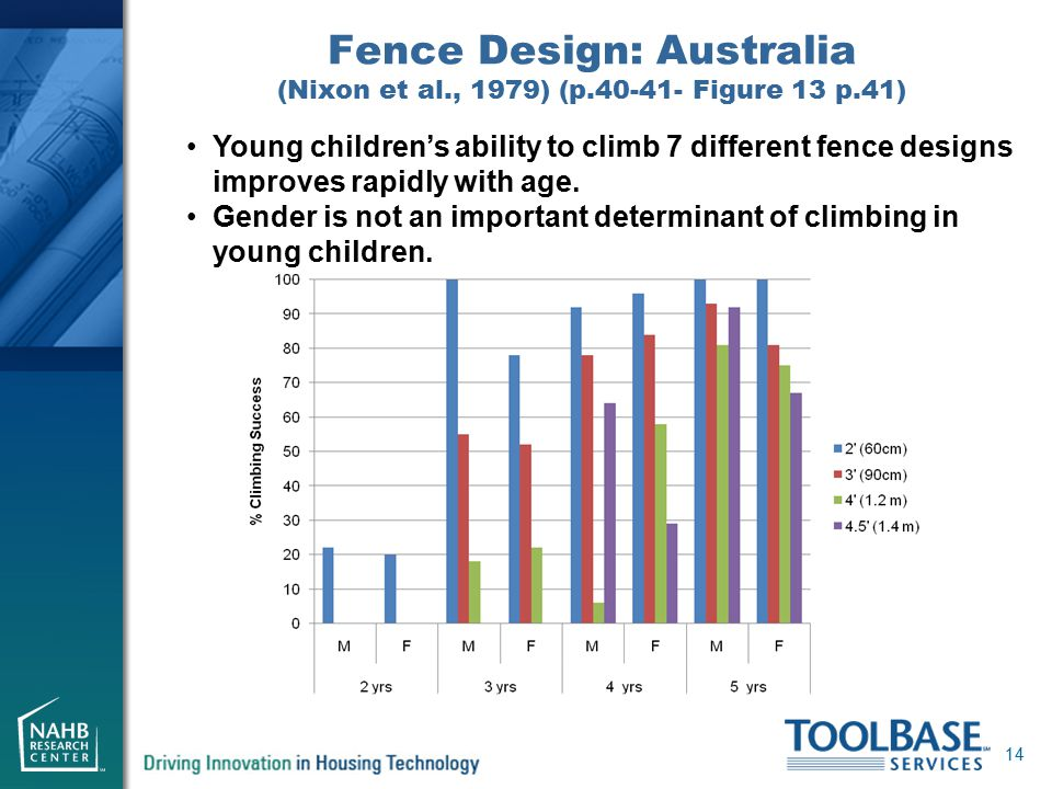 Fence Design: Australia (Nixon et al., 1979) (p.40-41- Figure 13 p.41) 14 Young children's ability to climb 7 different fence designs improves rapidly with age.