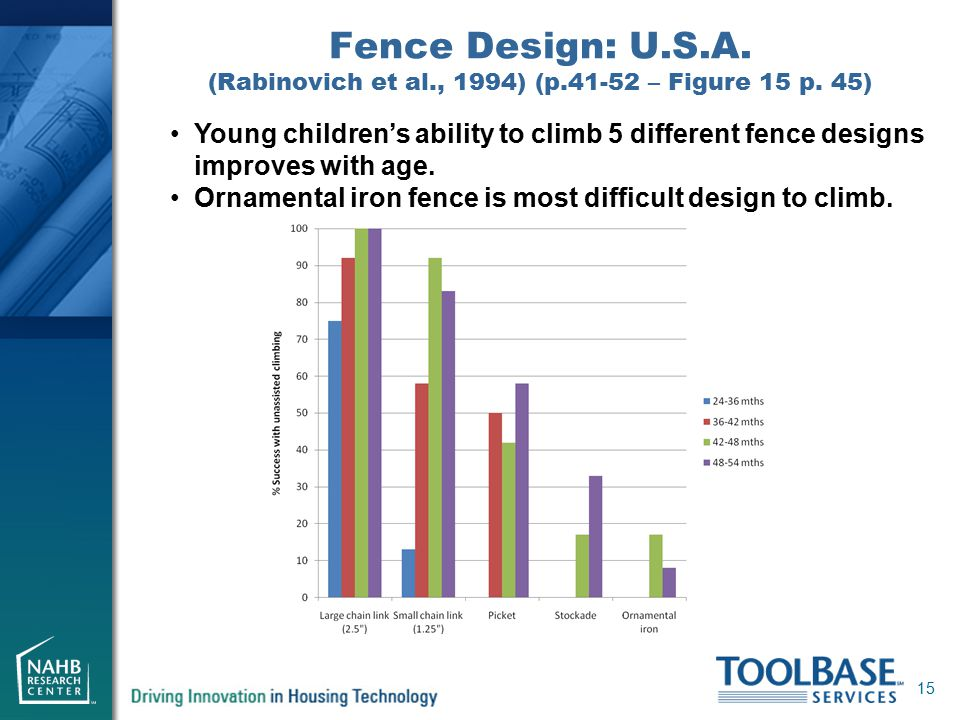 Fence Design: U.S.A. (Rabinovich et al., 1994) (p.41-52 – Figure 15 p. 45) 15 Young children's ability to climb 5 different fence designs improves wit