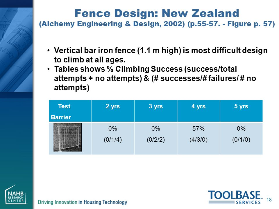 Fence Design: New Zealand (Alchemy Engineering & Design, 2002) (p.55-57. - Figure p. 57) 18 Vertical bar iron fence (1.1 m high) is most difficult des