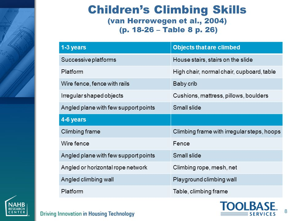 Children's Climbing Skills (van Herrewegen et al., 2004) (p. 18-26 – Table 8 p. 26) 8 1-3 yearsObjects that are climbed Successive platformsHouse stai