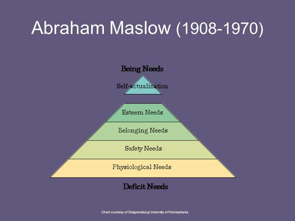 Abraham Maslow (1908-1970) http://www.ship.edu/~cgboeree/maslow.html Studied under Harry Harlow, famous for work with rhesus monkeys and attachment behavior Formed theory that certain needs must be met before one can focus on other things: Hierarchy of Needs