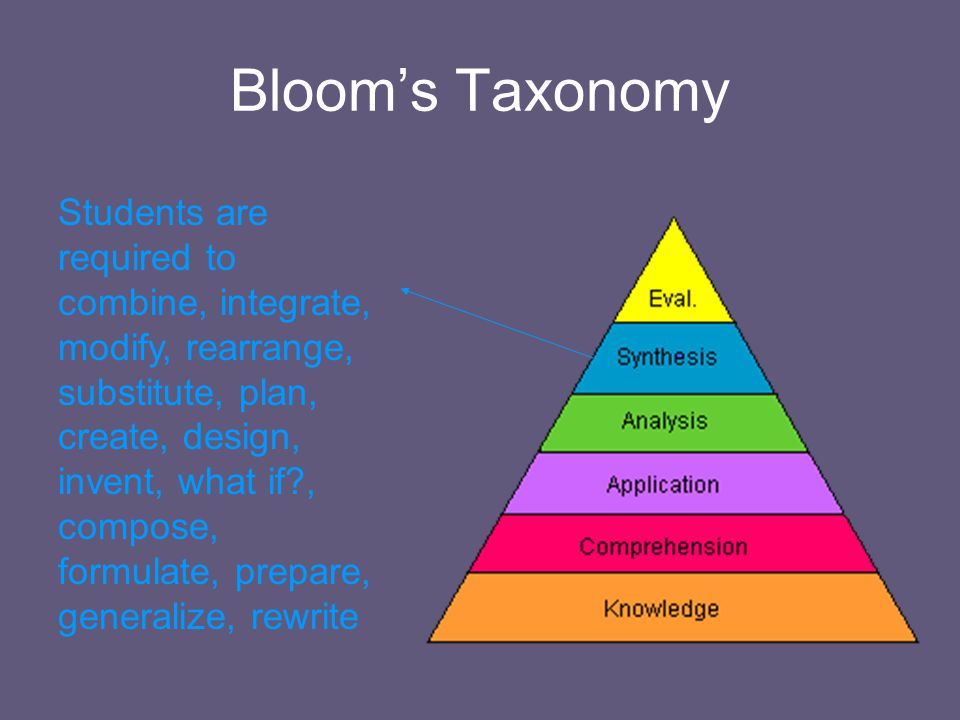 Bloom's Taxonomy Students are required to infer analyze, separate, order, explain, connect, classify, arrange, divide, compare, select, explain