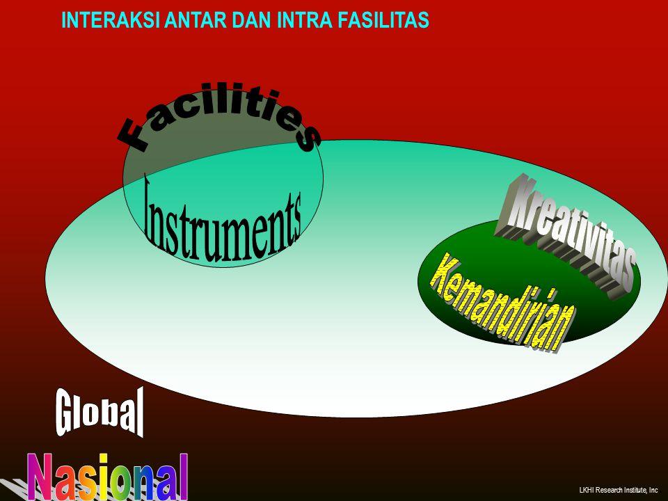 INTERAKSI ANTAR DAN INTRA FASILITAS LKHI Research Institute, Inc.