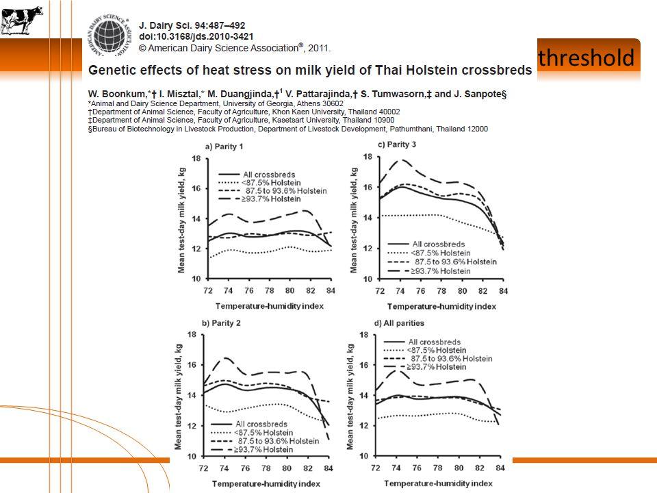 Results: Determination of heat stress threshold