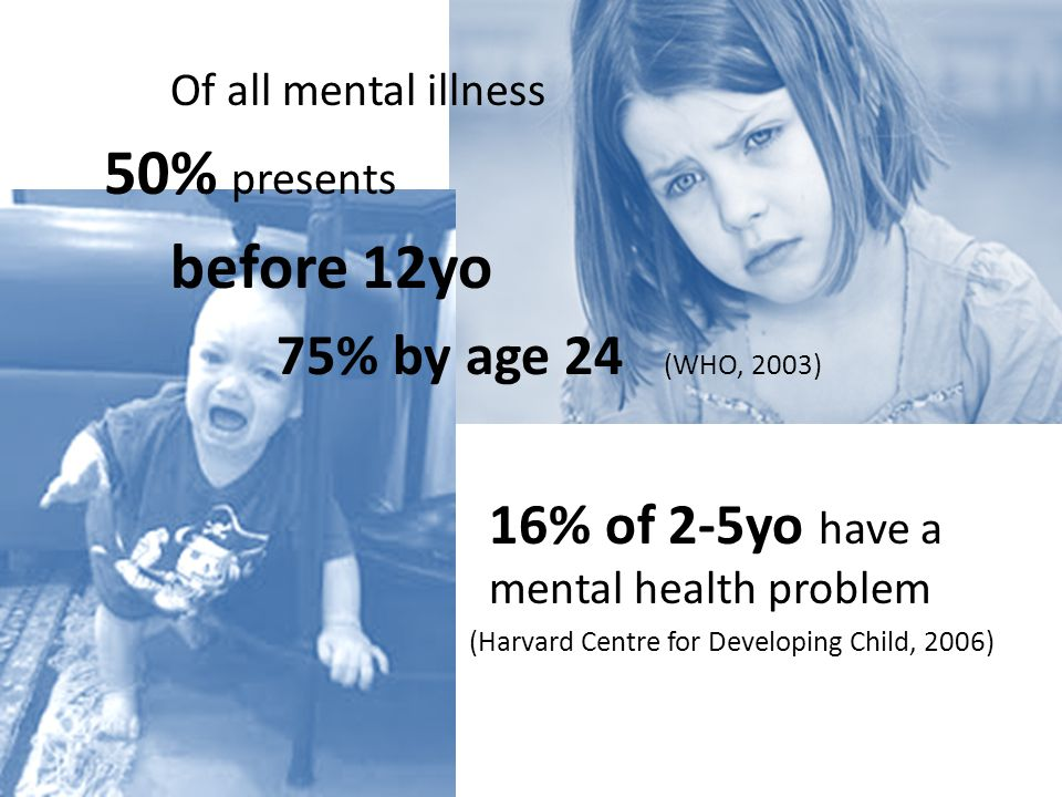 Of all mental illness 50% presents before 12yo 75% by age 24 (WHO, 2003) 16% of 2-5yo have a mental health problem (Harvard Centre for Developing Child, 2006)
