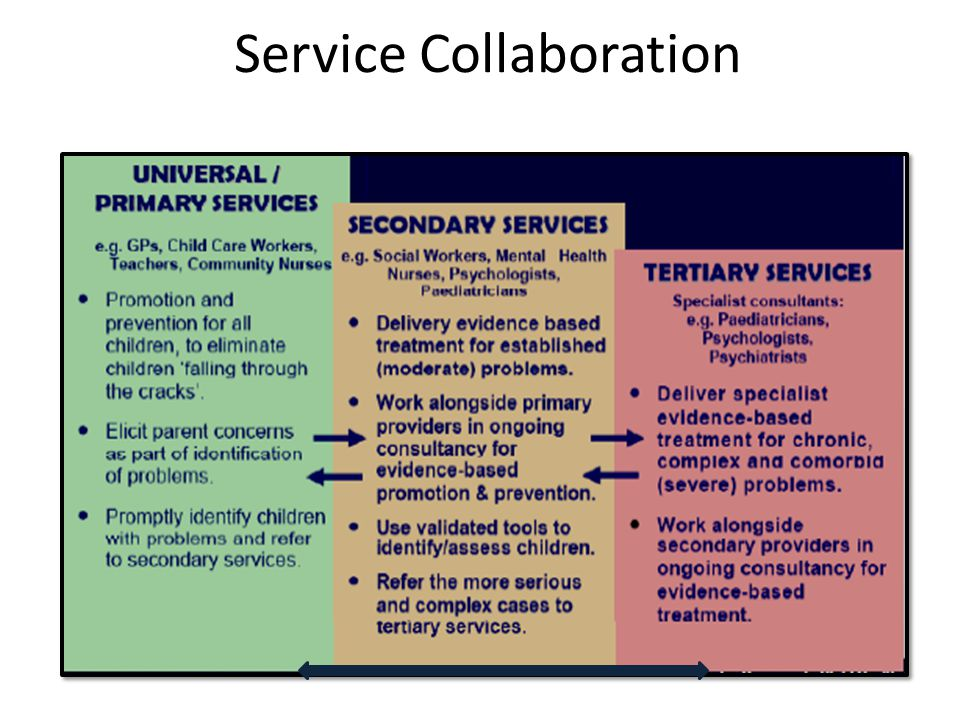 Service Collaboration