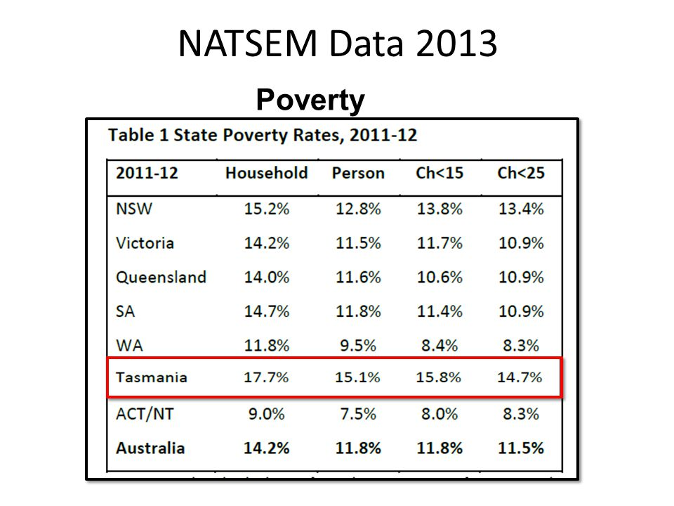 NATSEM Data 2013 Poverty