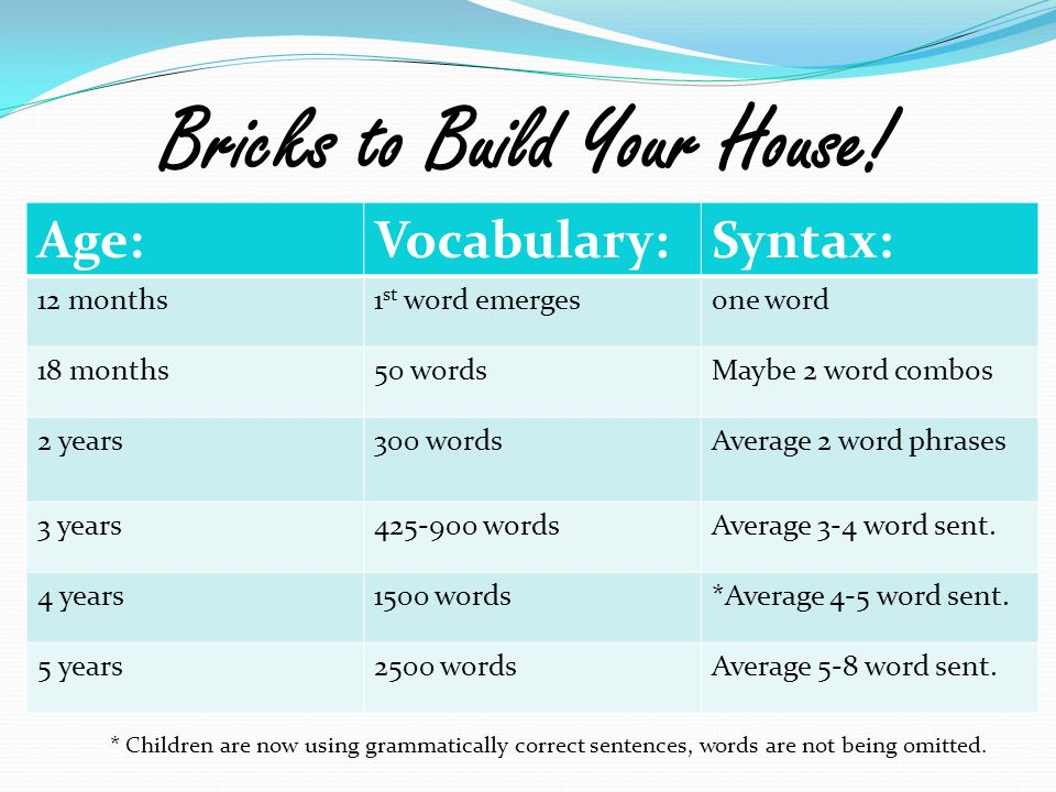 Bricks to Build Your House! * Children are now using grammatically correct sentences, words are not being omitted. Age:Vocabulary:Syntax: 12 months1 s