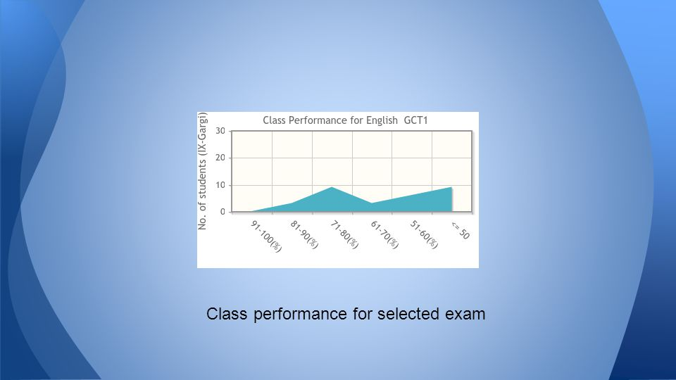 Class performance for selected exam