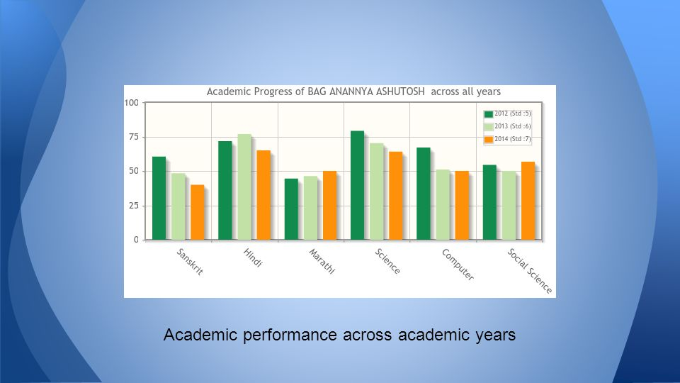 Academic performance across academic years