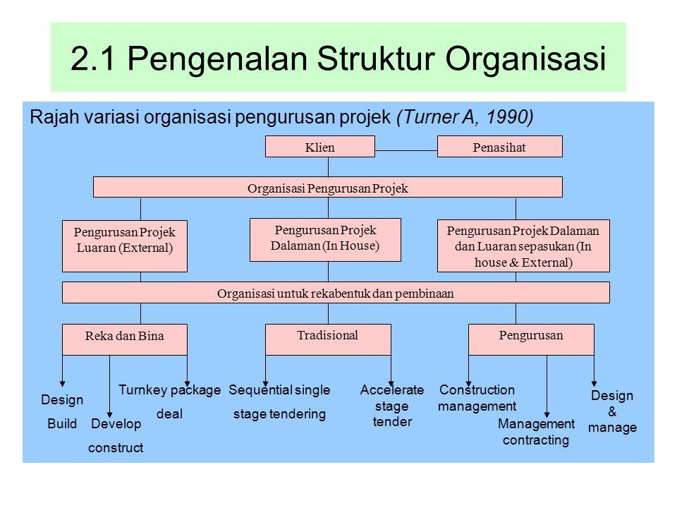 2.1 Pengenalan Struktur Organisasi Rajah variasi organisasi pengurusan projek (Turner A, 1990) Pengurusan Projek Luaran (External) Pengurusan Projek D